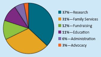 allocation of funds in 2014